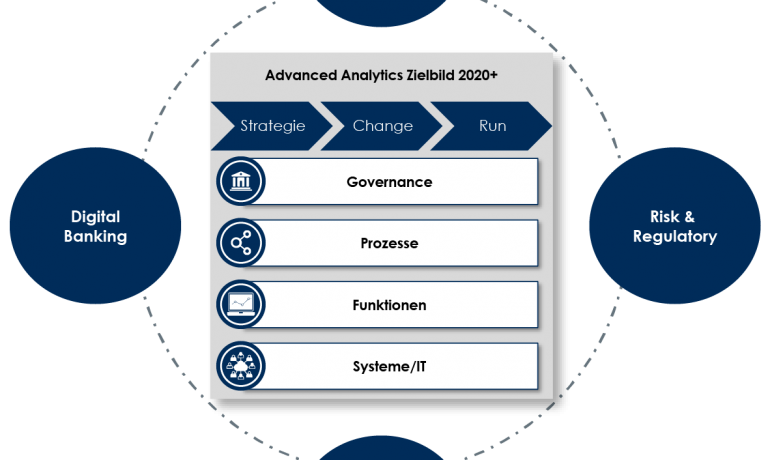TME Advanced Analytics Zielbild 2020+ - Teil 1