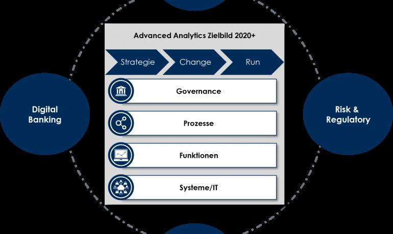 """TME Advanced Analytics Zielbild 2020+ - """"System/IT und 360° Kommunikation"""" - Teil 3"""