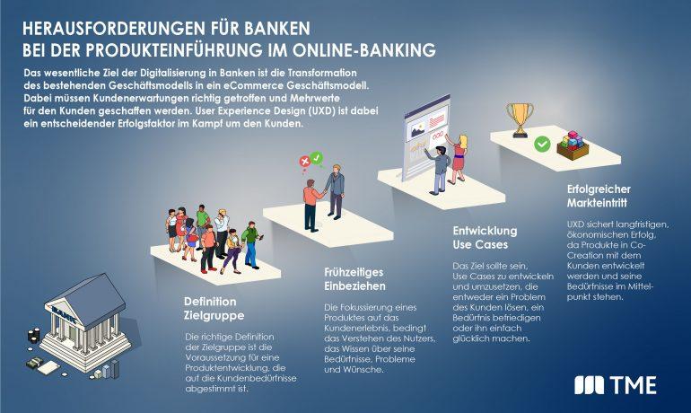 UX Design_Herausforderungen für Banken