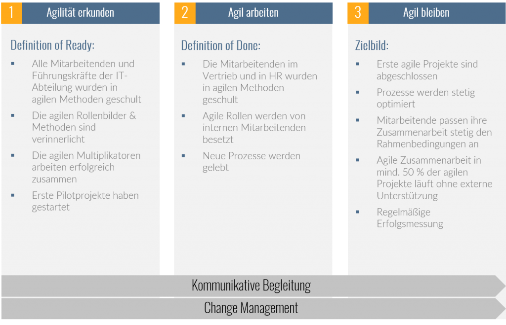 TME Projektreferenz Agile Journey 2