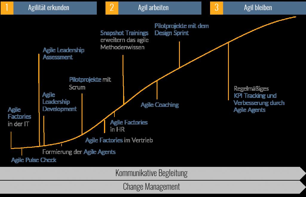 TME Projektreferenz Agile Journey 1