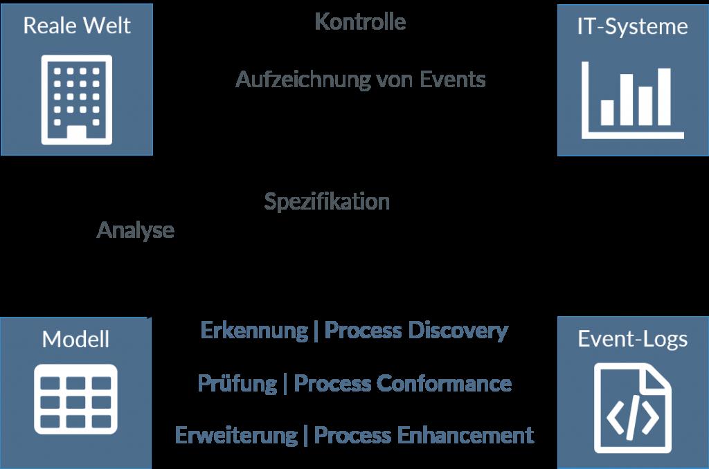 Grafik Process Transformation Leistungsfähigkeit_02
