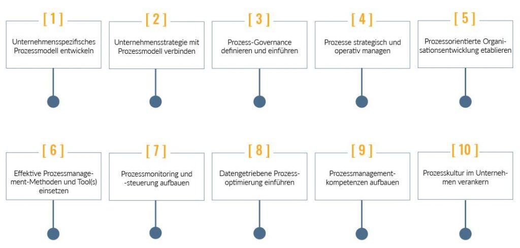 10 Stellhebel - agile Prozessorganisation