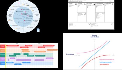 DSP_Review_Eingesetzte Methodik