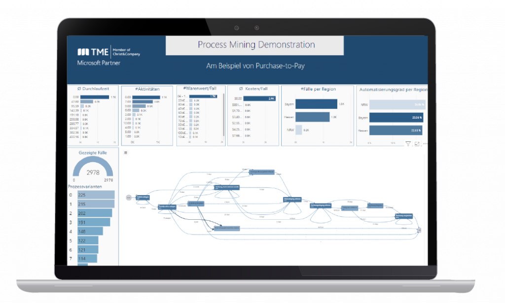 Dashboard Purchase-to-Pay Prozessanalyse mit Process Mining