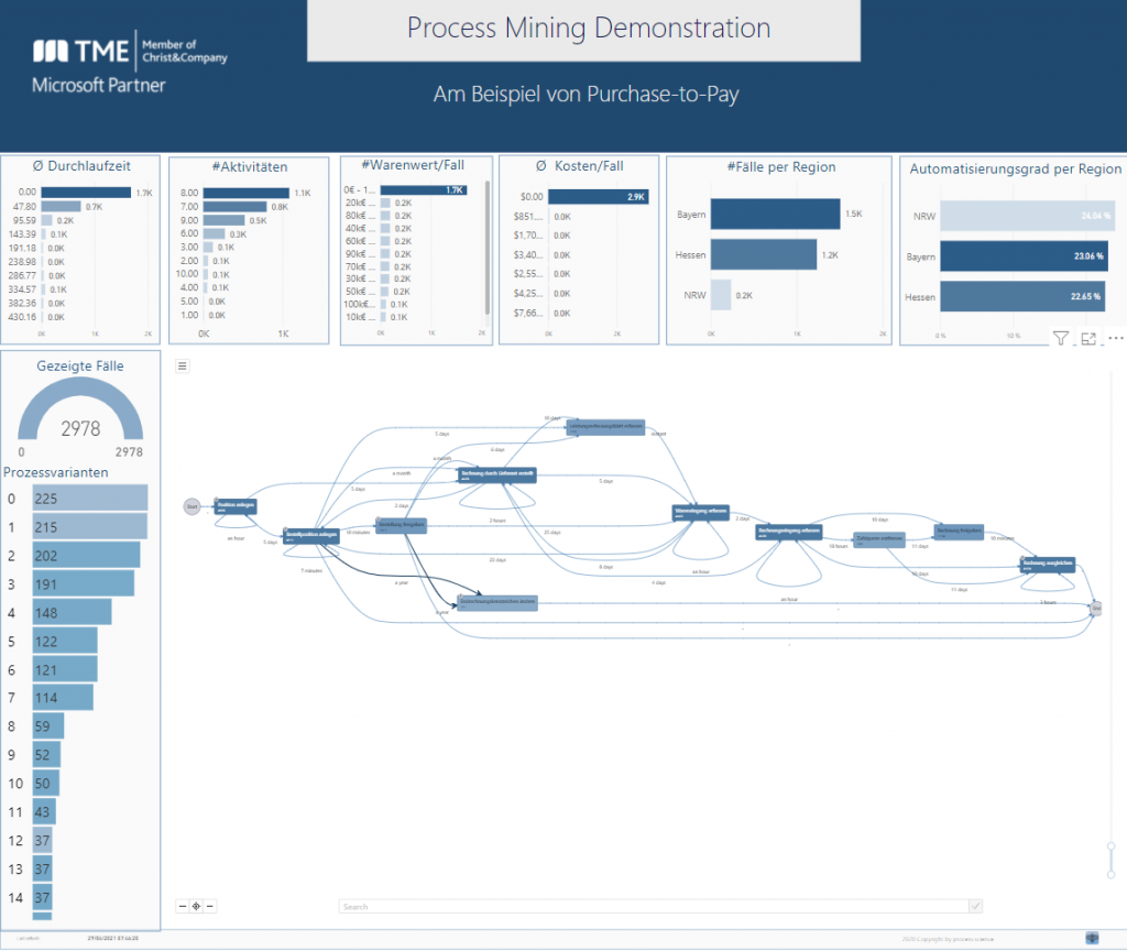 Purchase-to-Pay Prozessanalyse mit Process Mining