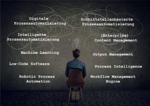 Blogbeitrag Begriffe der Prozessautomatisierung