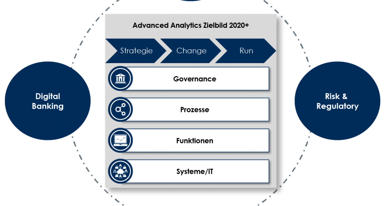 TME Advanced Analytics Zielbild 2020+-01