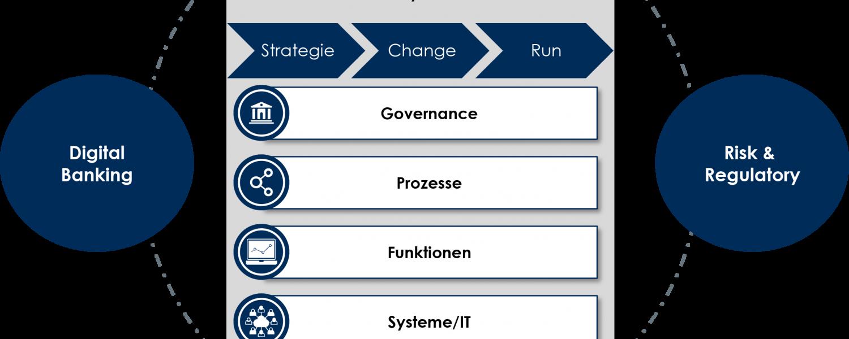 TME Advanced Analytics Zielbild 2020+